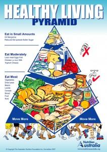 Піраміда здорового способу життя. водний баланс, жири, здорове харчування